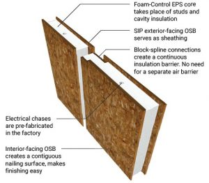 Big Sky R-Contol SIPs model of a structurally insulated panel.