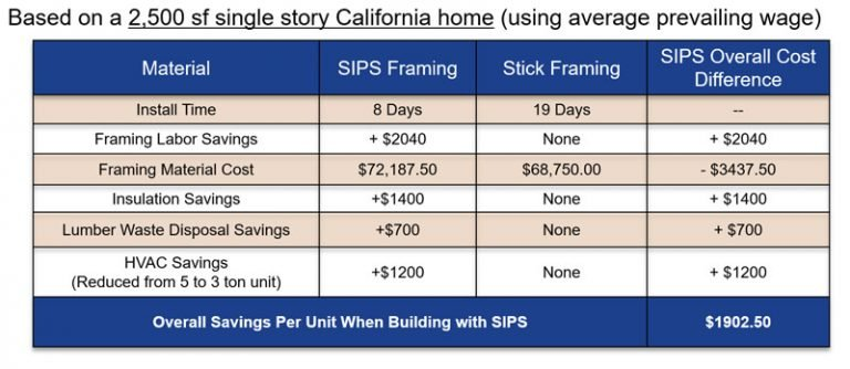 Graphic showing how Premier SIPs can save you time and money.
