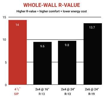 BigSkyR-Control SIPs R Value Graph