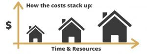 Trinity Building Systems - The cost to build a prefab house graphic image.