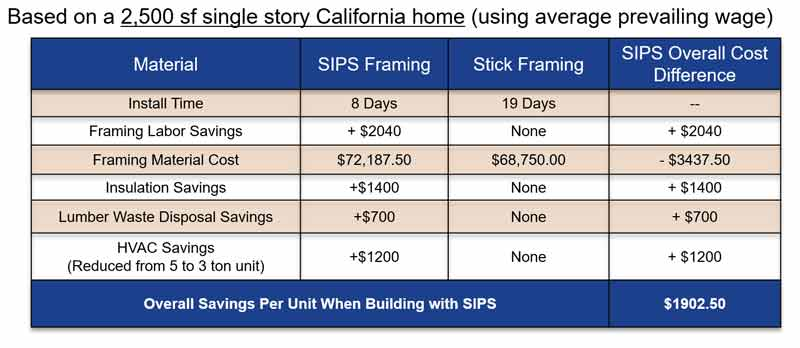 Premier SIPs Chart breaking down the benefits of building with SIP panels.