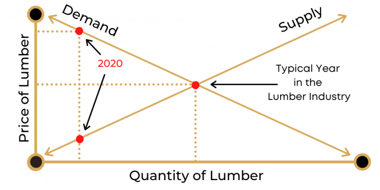 Graph explaining why lumber prices are so high in 2020 compared to a more typical year.